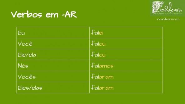 The conjugation of the verbs ending in -ar in the Past in Portuguese: eu falei, você falou, ele/ela falou, nós falamos, vocês falaram, eles/elas falaram.