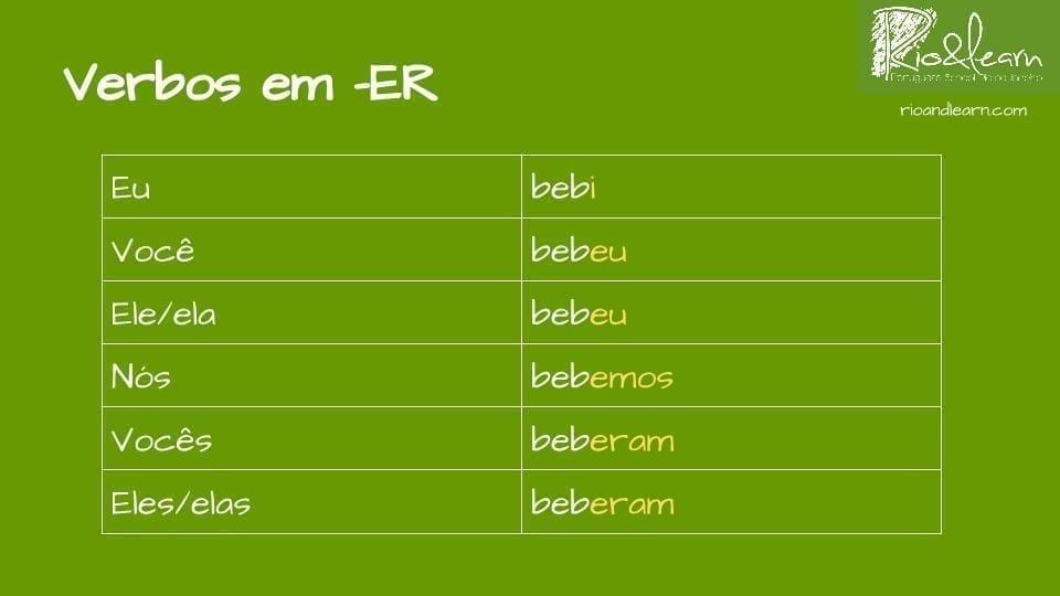 Conjugation of verbs ending in ER in the past. Eu bebi, você bebeu, ele bebeu, nós bebemos, vocês beberam, eles beberam.