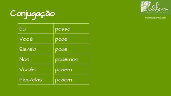 Conjugação do Presente do verbo poder no Indicativo em Português: eu posso, você pode, ele/ela pode, nós podemos, vocês podem, eles/elas podem.