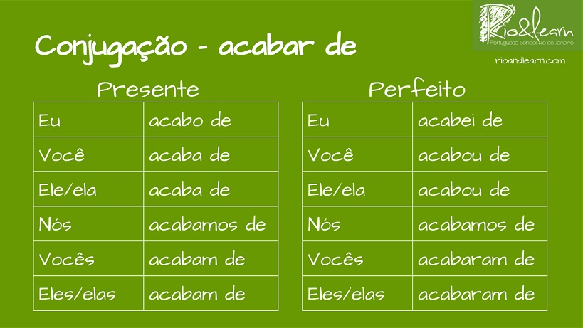 How to use Acabar de in Portuguese. Conjugacao Acabar de. Eu acabo de. Você acaba de. Ele acaba de. Nós acabamos de. Vocês acabam de. Eles acabam de. Eu acabei de. Você acabou de. Ele acabou de. Nós acabamos de. Vocês acabaram de. Eles acabaram de.