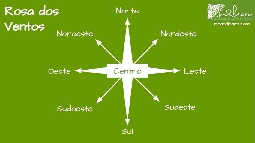 Direcciones en portugués. La brújula en portugués: Norte, sul, leste, oeste, centro, nordeste, sudeste, noroeste, sudoeste.