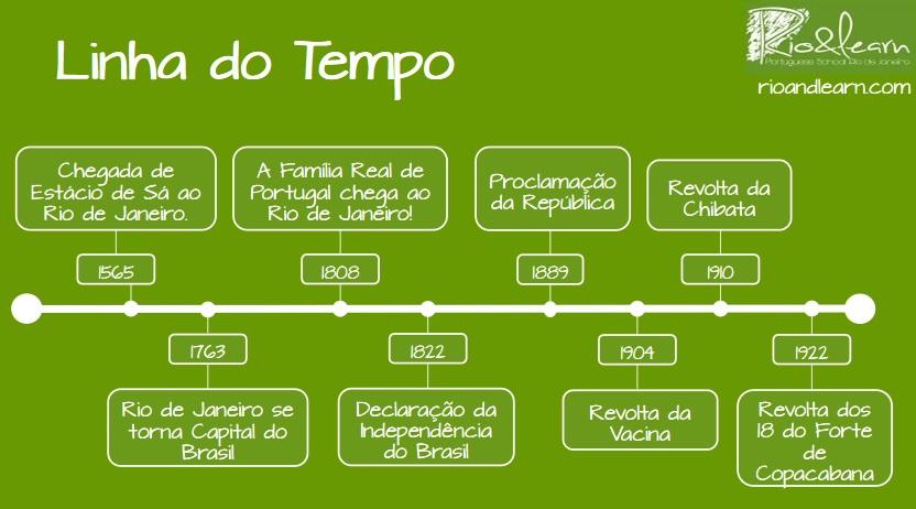 La historia de Río de Janeiro. Origen de Río de Janeiro. Línea del tiempo histórica.