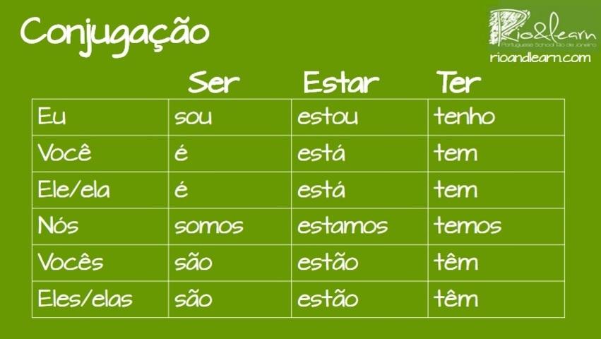 Basic verbs in Portuguese. Conjugation in the Present tense of Ser, Estar and Ter in Portuguese. Conjugação do verbo ser no presente do indicativo. Eu sou, você é, ele é, nós somos, vocês são, eles são. Conjugação do verbo estar no presente do indicativo. Eu estou, você está, ele está, nós estamos, vocês estão, eles estão. Conjugação do verbo ter no presente do indicativo. Eu tenho, você tem, ele tem, nós temos, vocês têm, eles têm.