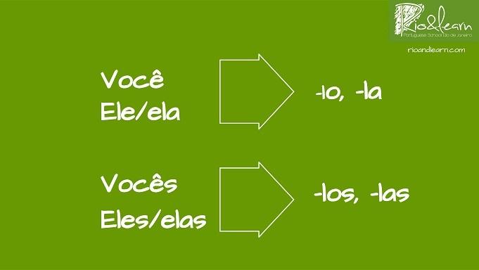 Exemplo com pronomes oblíquos em Português: Você, ele/ela -> -lo,-la. Vocês,eles/elas -> -los/-las.