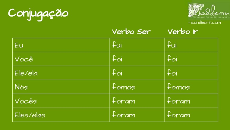Conjugation of Past Perfect of Ser and Ir in Portuguese. Conjugação do verbo ser e do verbo ir no pretérito perfeito: Eu fui, você foi, ele foi, nós fomos, vocês foram, eles foram.