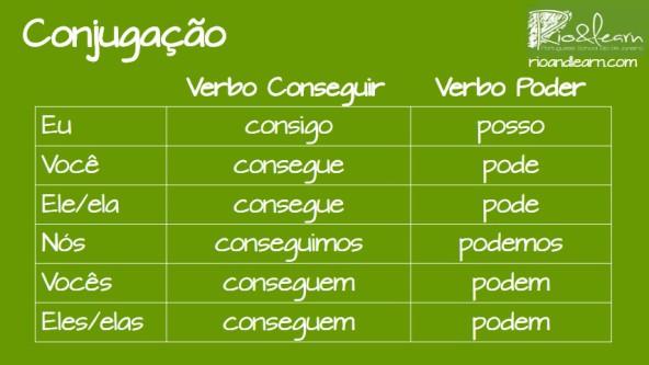 Conseguir and Poder in Portuguese. Conjugation of the verb Conseguir: Eu consigo, você consegue, ele consegue, nós conseguimos, vocês conseguem, eles conseguem. Conjugation of the verb Poder: Eu posso, você pode, ele pode, nós podemos, vocês podem, eles podem.