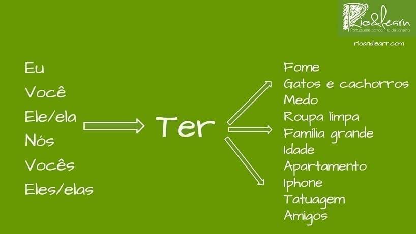 Conjugação do verbo ter em português. Eu, você ele/ela, nós, vocês, eles/elas, ter, fome, gatos e cachorros, medo, roupa limpa, família, idade, apartamento, Iphone, tatuagem, amigos.