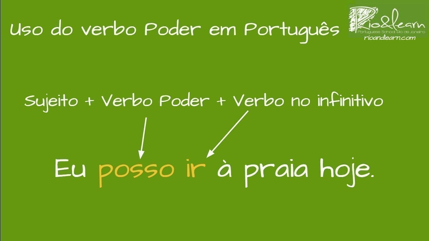 Como usar poder em português. Uso do verbo poder em português. Sujeito + verbo poder + verbo no infinitivo. Example: Eu posso ir à praia hoje.