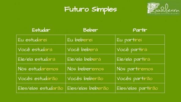 Conjugação do Futuro do Presente em Português. Conjugação do verbo estudar no futuro do presente: Eu estudarei, você estudará, Ele/ela estudará, nós estudaremos, vocês estudarão, eles/elas estudarão. Conjugação do verbo beber no futuro do presente em Português: Eu beberei, você beberá, ele/ela beberá, nós beberemos, vocês beberão, eles/elas beberão. Conjugação do verbo partir no futuro do presente: Eu partirei, você partirá, ele/ela partirá, nós partiremos, vocês partirão, ele/elas partirão.