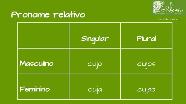 Cujo in Portuguese. Variable relative pronouns cujo, cuja, cujos, cujas.