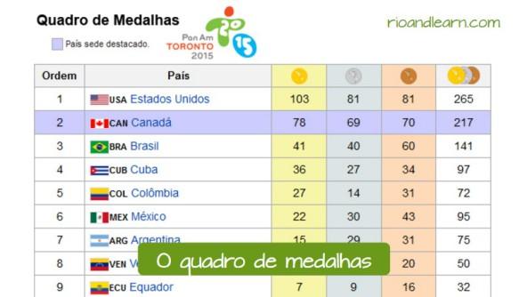 El medallero en portugués: O quadro de medalhas.