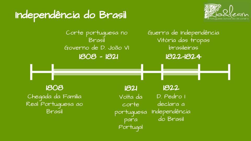 Línia temporal de la independencia de Brasil de 1808 hasta 1824.