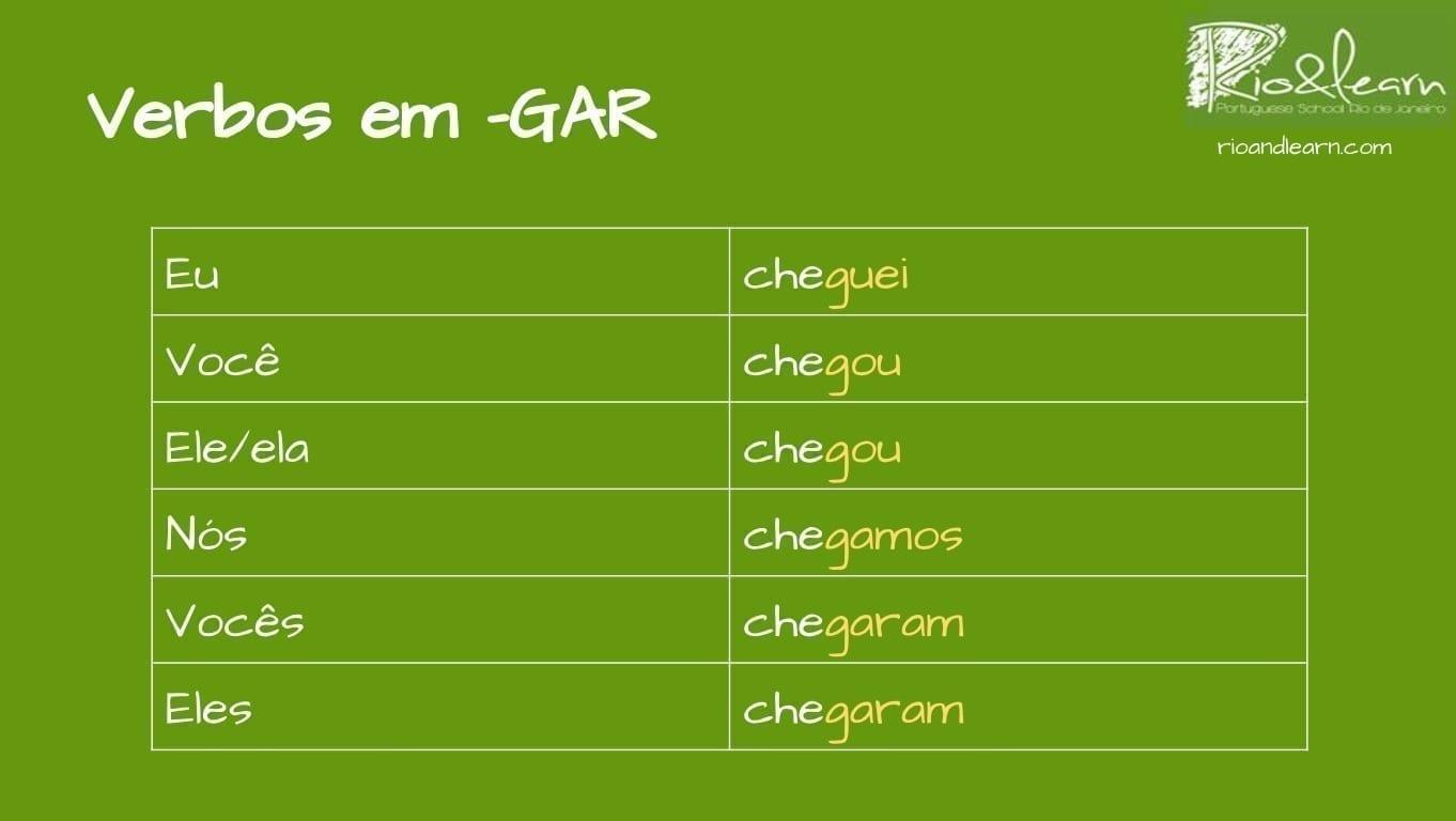Portuguese Past Tense. verbos em gar. eu cheguei, você chegou, ele/ela chegou, nós chegamos, vocês chegaram, eles chegaram.