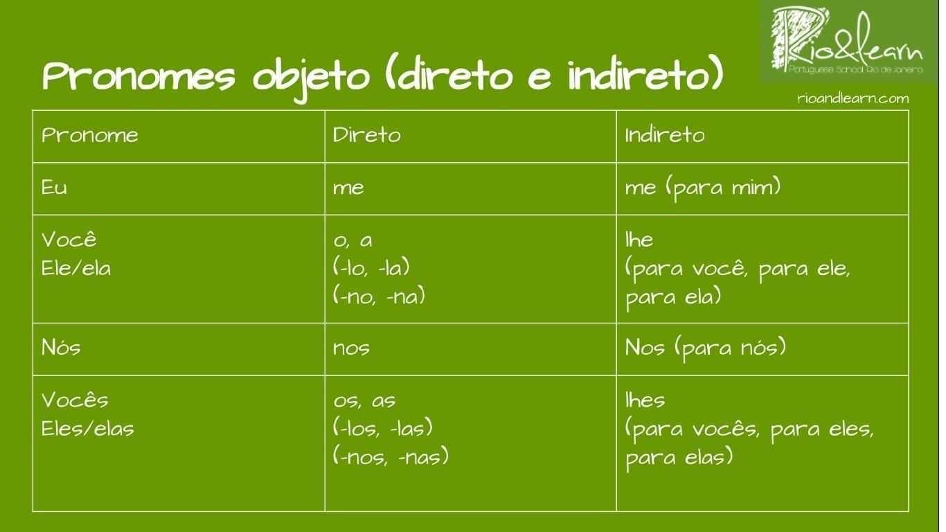 Pronombres oblicuos en portugués. Pronombres personales: Eu, você, ele, ela, nós vocês, eles, elas. Pronombres objeto directo: Me, o, a, lo, la, no, na, nos, os, as, los, las, nos, las. Pronombres objeto indirecto: Me, lhe, nos, lhes.