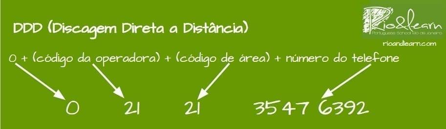 DDD (Discagem Direta a Distância): 0 + (código da operadora) + (código de área) + número do telefone: 0 21 21 3547 6392