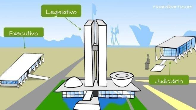 Brazil Politics. The three branches of Brazilian Politics.