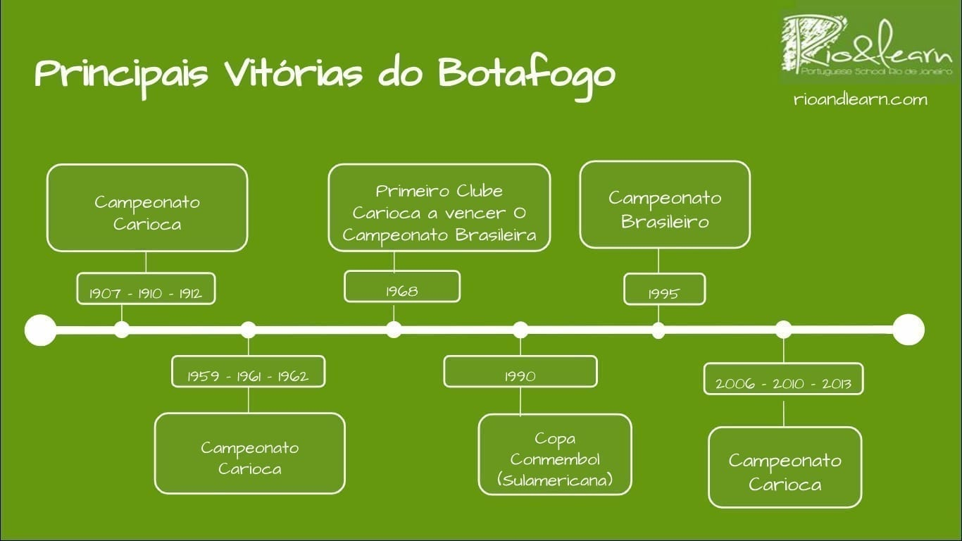 Botafogo Soccer. A timeline about the victories from the Botafogo Soccer Club.