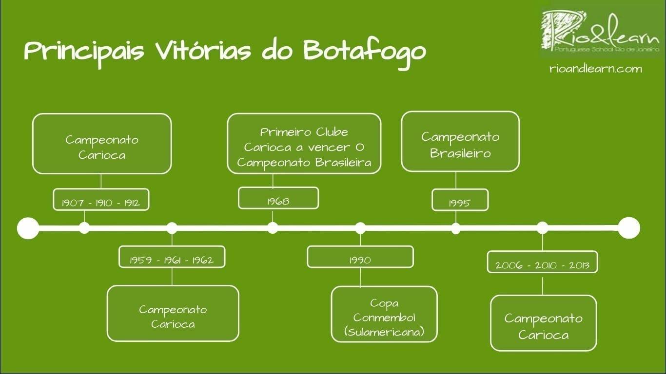 Línea del tiempo con algunos logros importantes en la historia del club Botafogo.