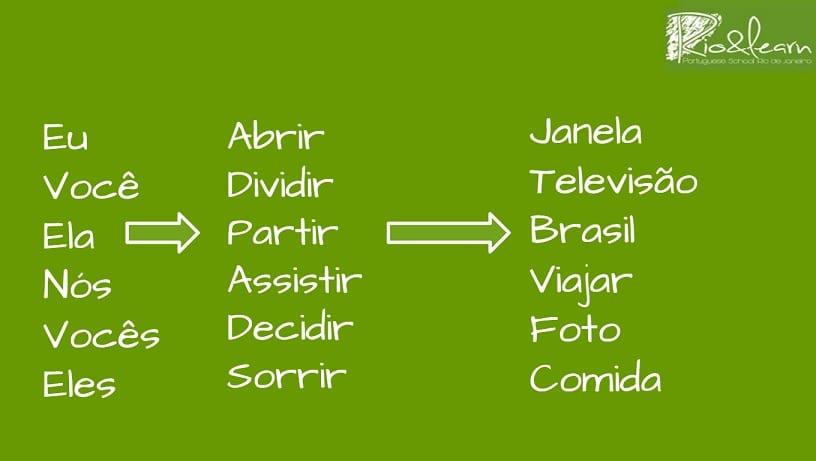 Exercício sobre o passado dos verbos em IR: Eu, você, ela, nós, vocês, eles -> abrir, dividir, partir, assistir, dividir, sorrir -> janela, televisão, Brasil, viajar, foto, comida.