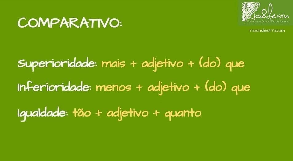 Comparativos em Português. Estrutura do comparativo. Superioridade. Inferioridade. Igualdade. Mais + adjetivo + (do) que. Menos + adjetivo + (do) que. Tão + adjetivo +quanto.