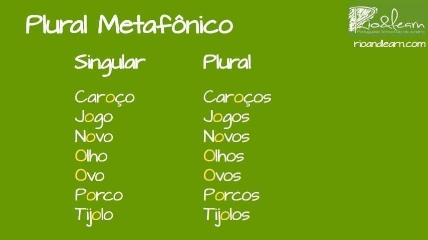 Examples of Metaphony in Portuguese: Plural Metafonico. Caroço, caroços. Jogo, jogos. Olho, olhos. Ovo, ovos. Porco, porcos.